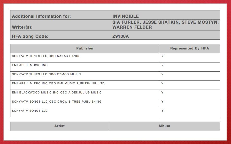 Invincible ASCAP Kelly Clarkson